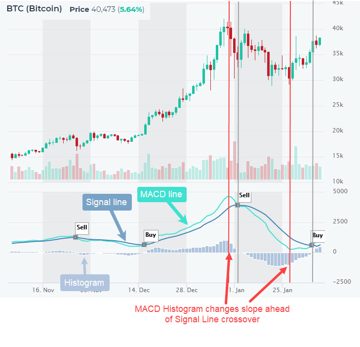 cryptocurrency MACD histogram