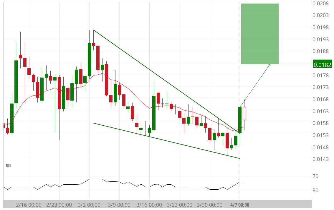 LINK ETH breakout from Falling Wedge