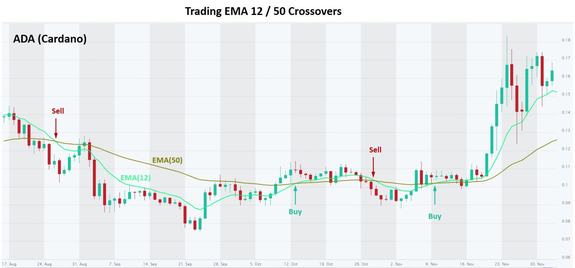 Trading EMA 12 and EMA 50 crossovers