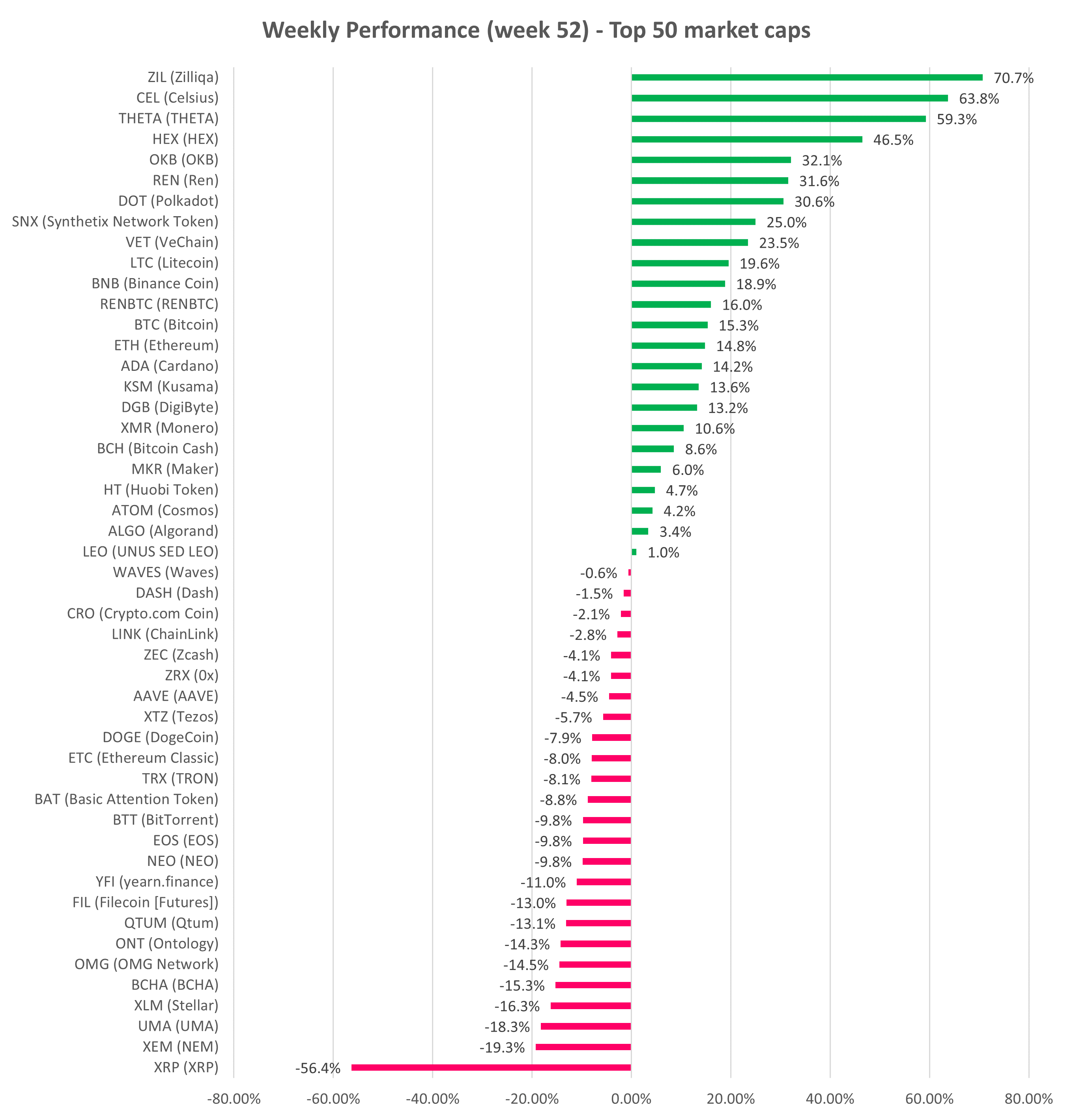 Top 50 cryptocurrency prices performance week 52