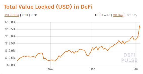 Total Value Locked (LTV) in Decentralized Finance