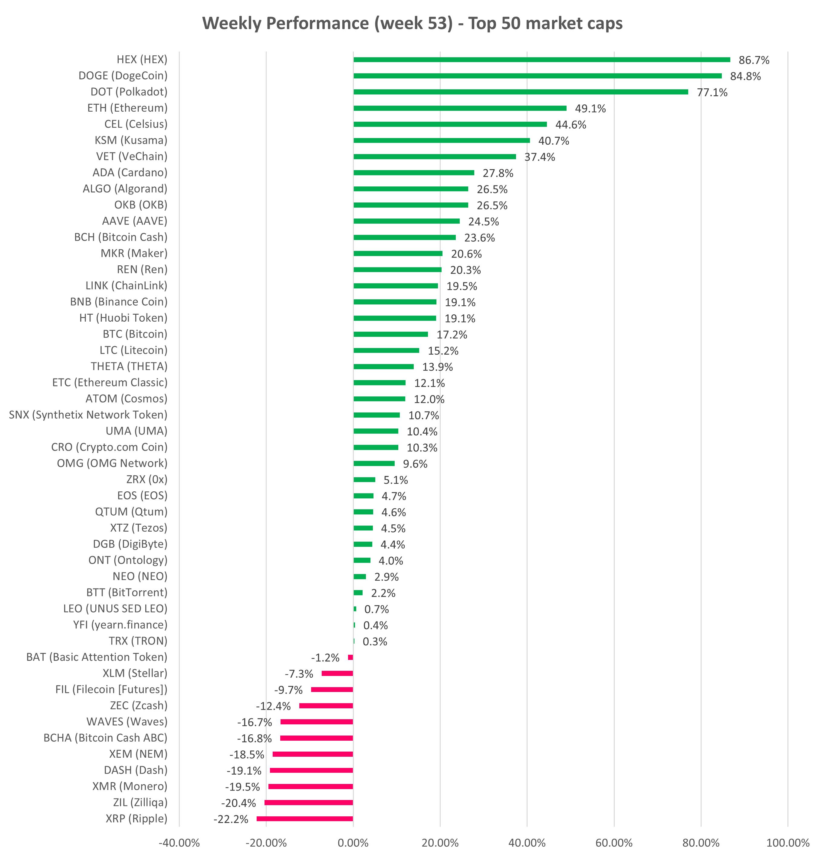 Top 50 cryptocurrencies price performance for week 53