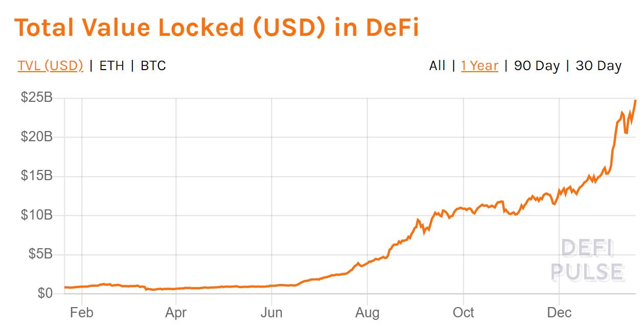 Total Value Locked (TVL) in DeFi Cryptocurrencies - week 2 of year 2021