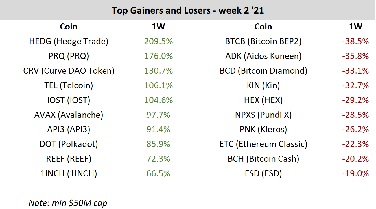 Top Cryptocurrency Price Gainers and Losers - week 2 year 2021