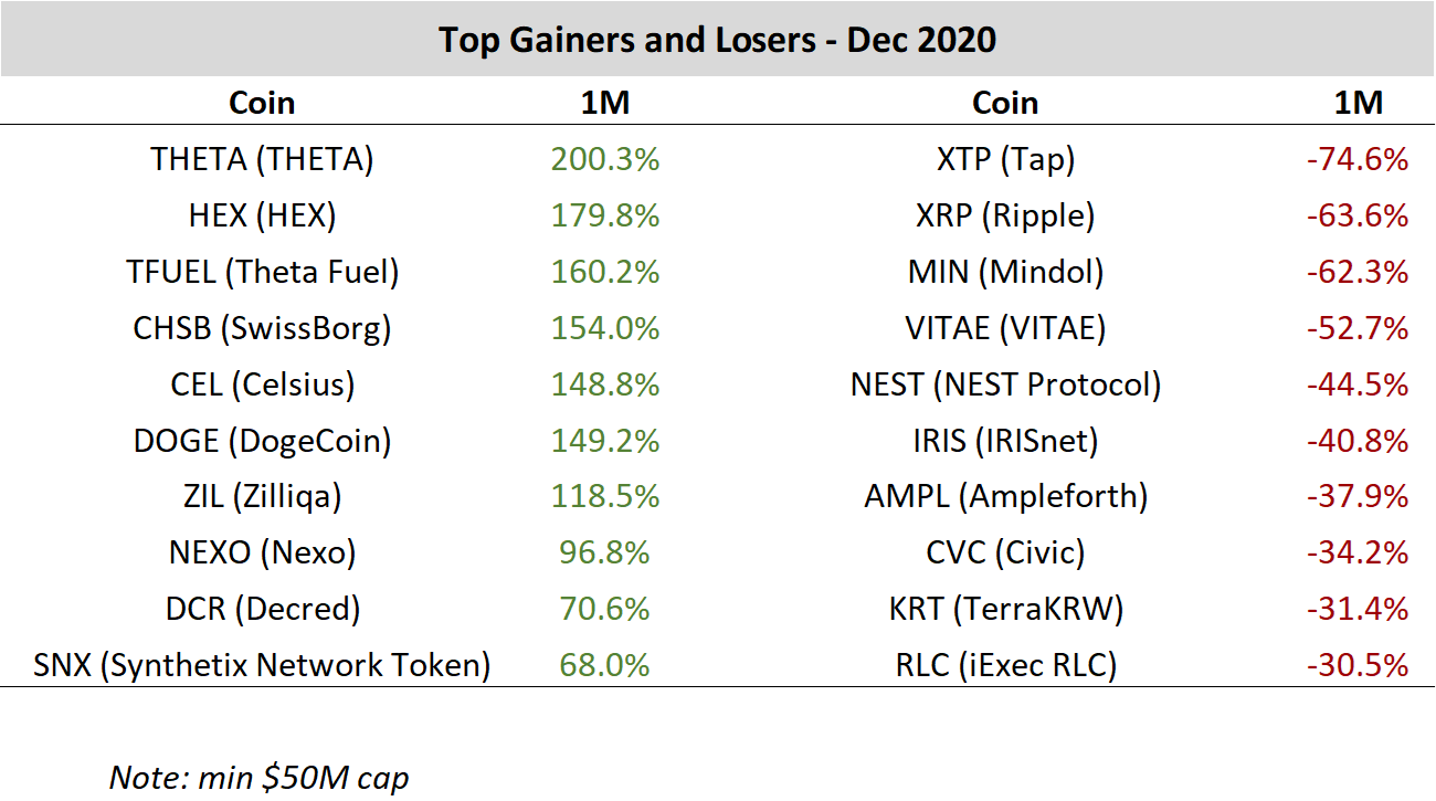 Top cryptocurrencies price performance gainers and losers for December 2020