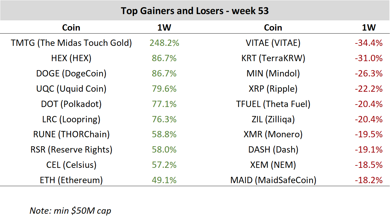 Top cryptocurrencies price performance gainers and losers for week 53