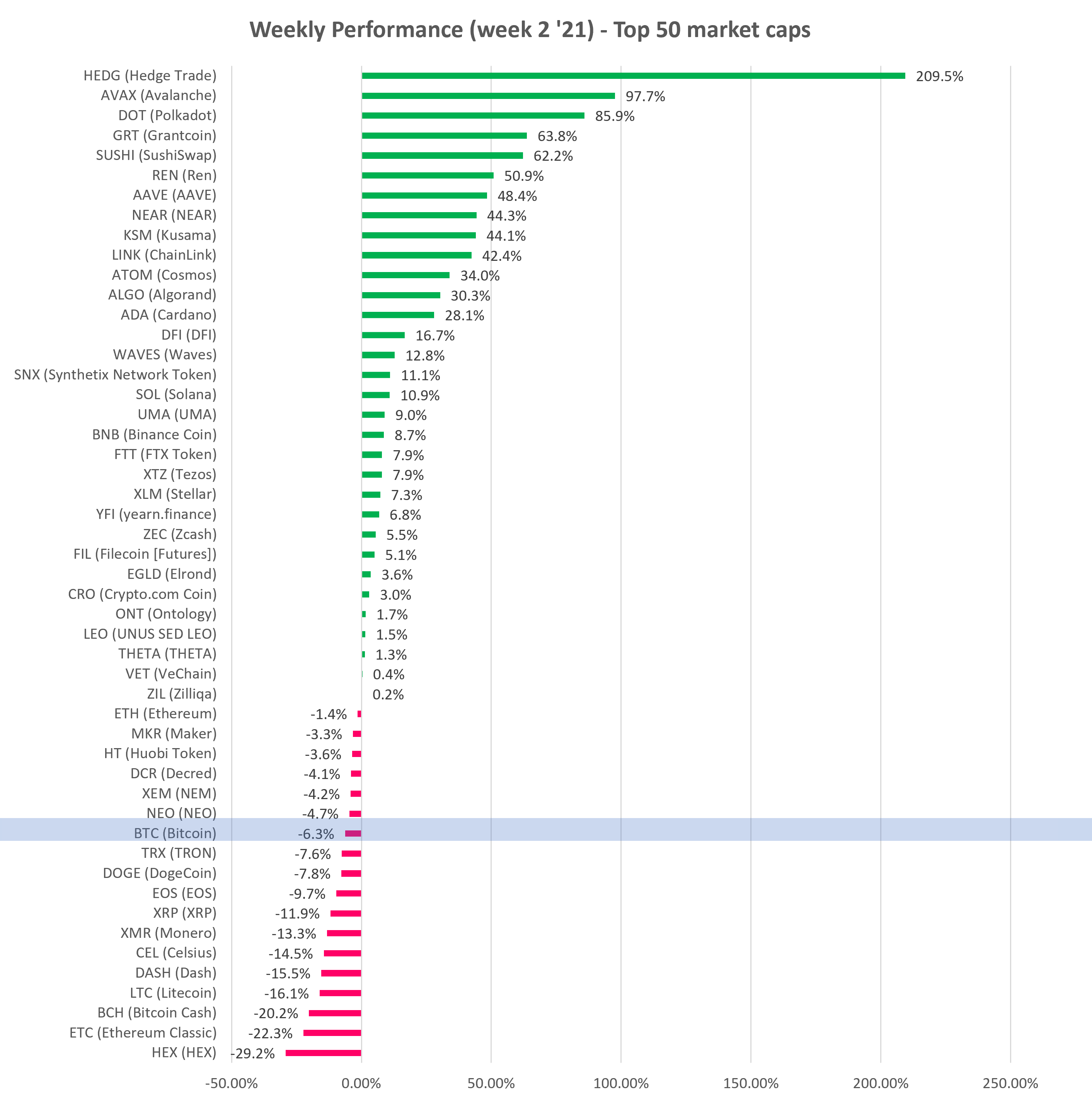 Top 50 Market Cap Cryptocurrency Gainers and Losers - week 2 year 2021
