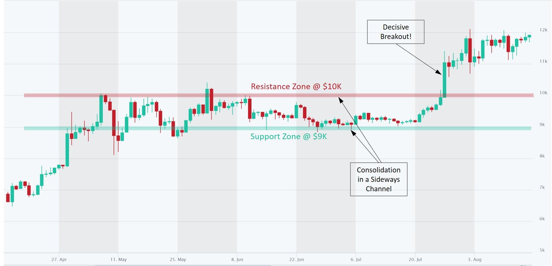 Bitcoin analysis $10K resistance