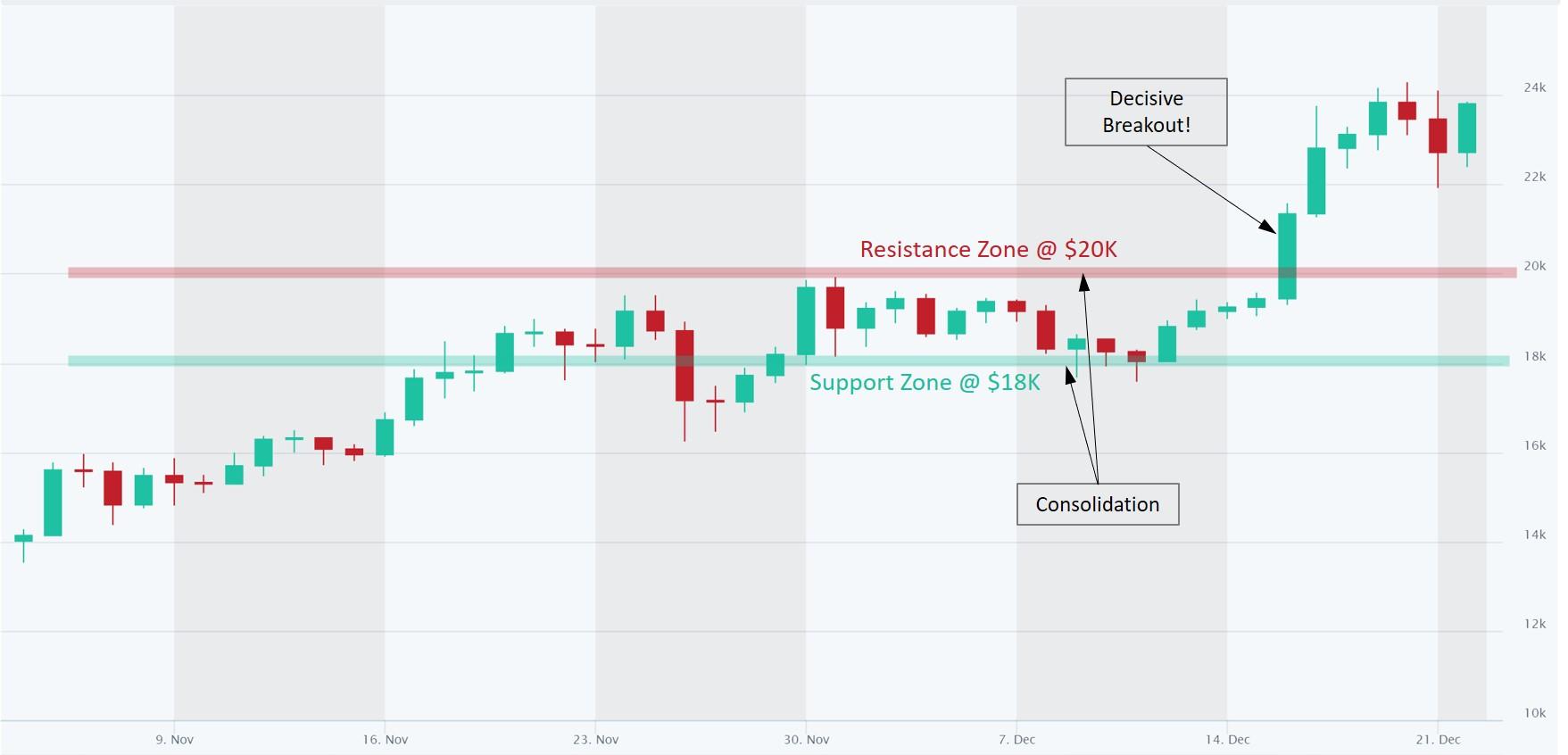 Bitcoin analysis $20K resistance