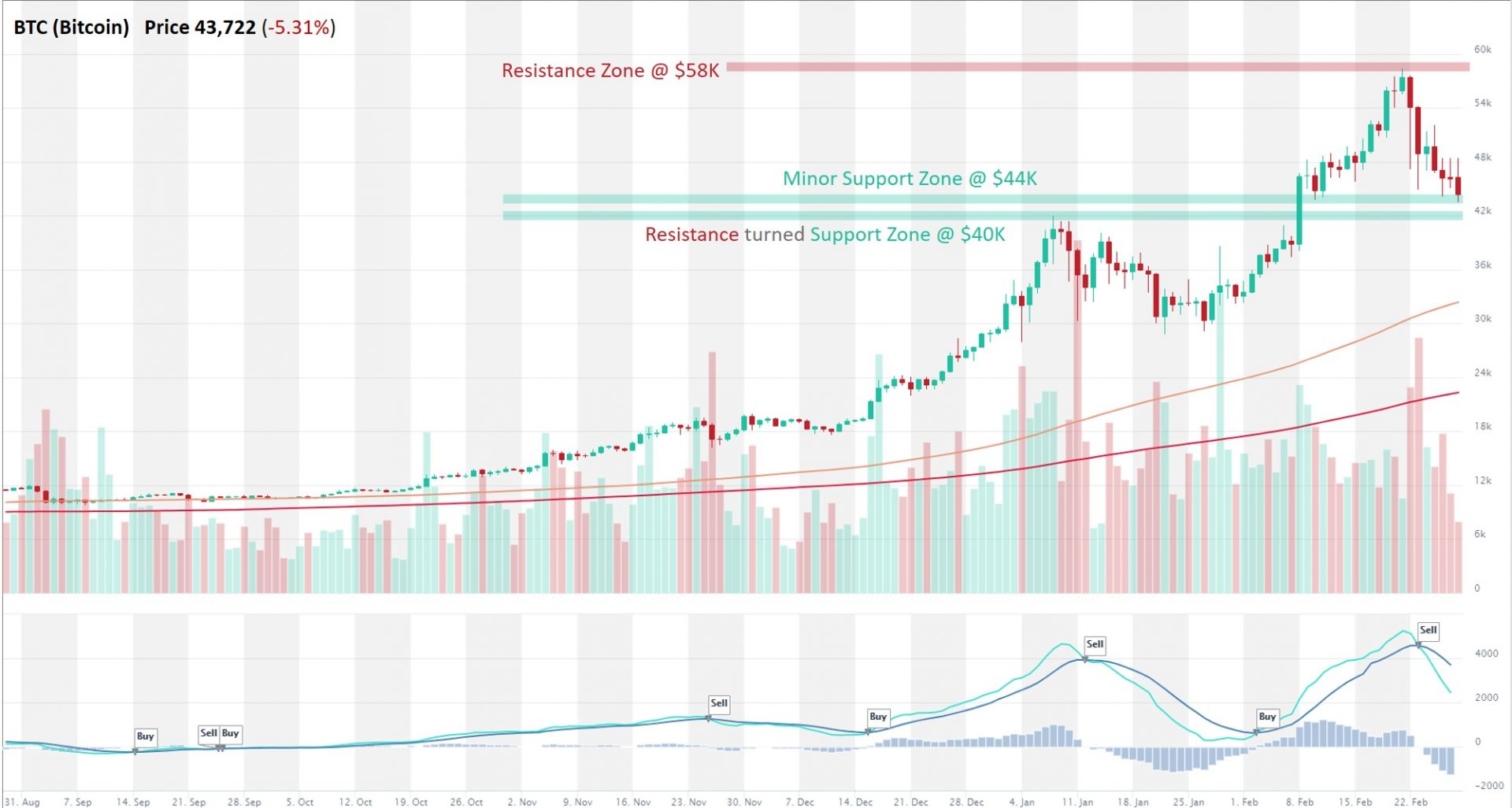 btc analizės prekybaview