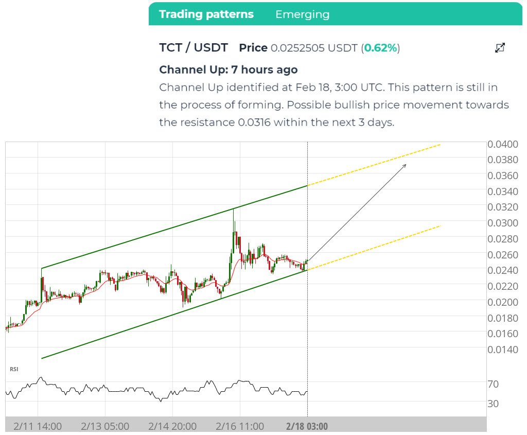 trading resistance and support