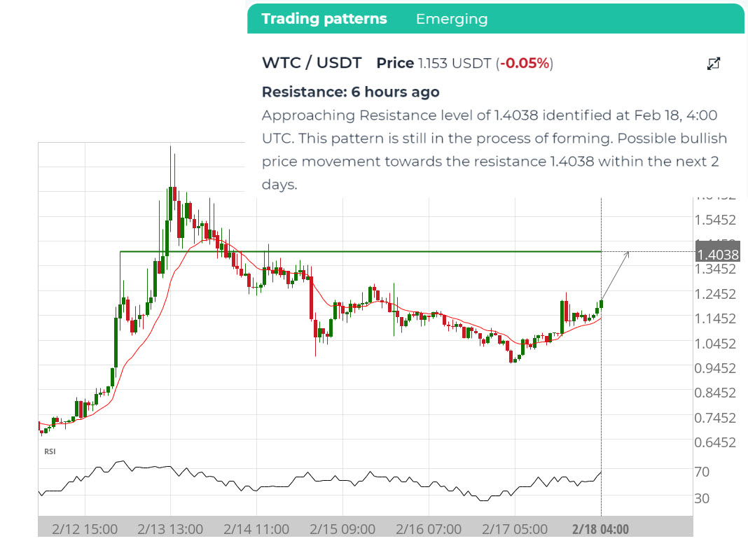 trade resistance level approach