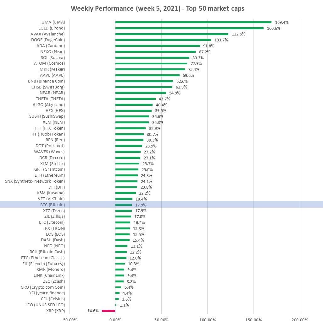 cryptocurrency performance week 5 - 2021 top 50 market caps