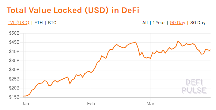 Crypto DeFi - Total Value Locked (TVL) 29.3.2021