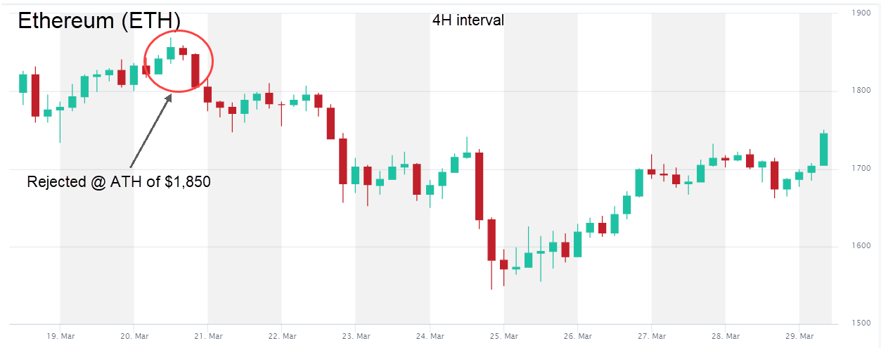 Ethereum ETH price week 12 2021 4H interval