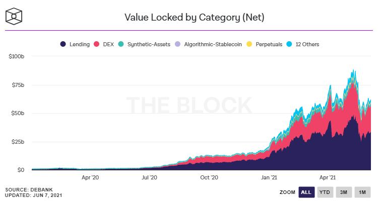 Crypto DeFi - Total Value Locked (TVL)