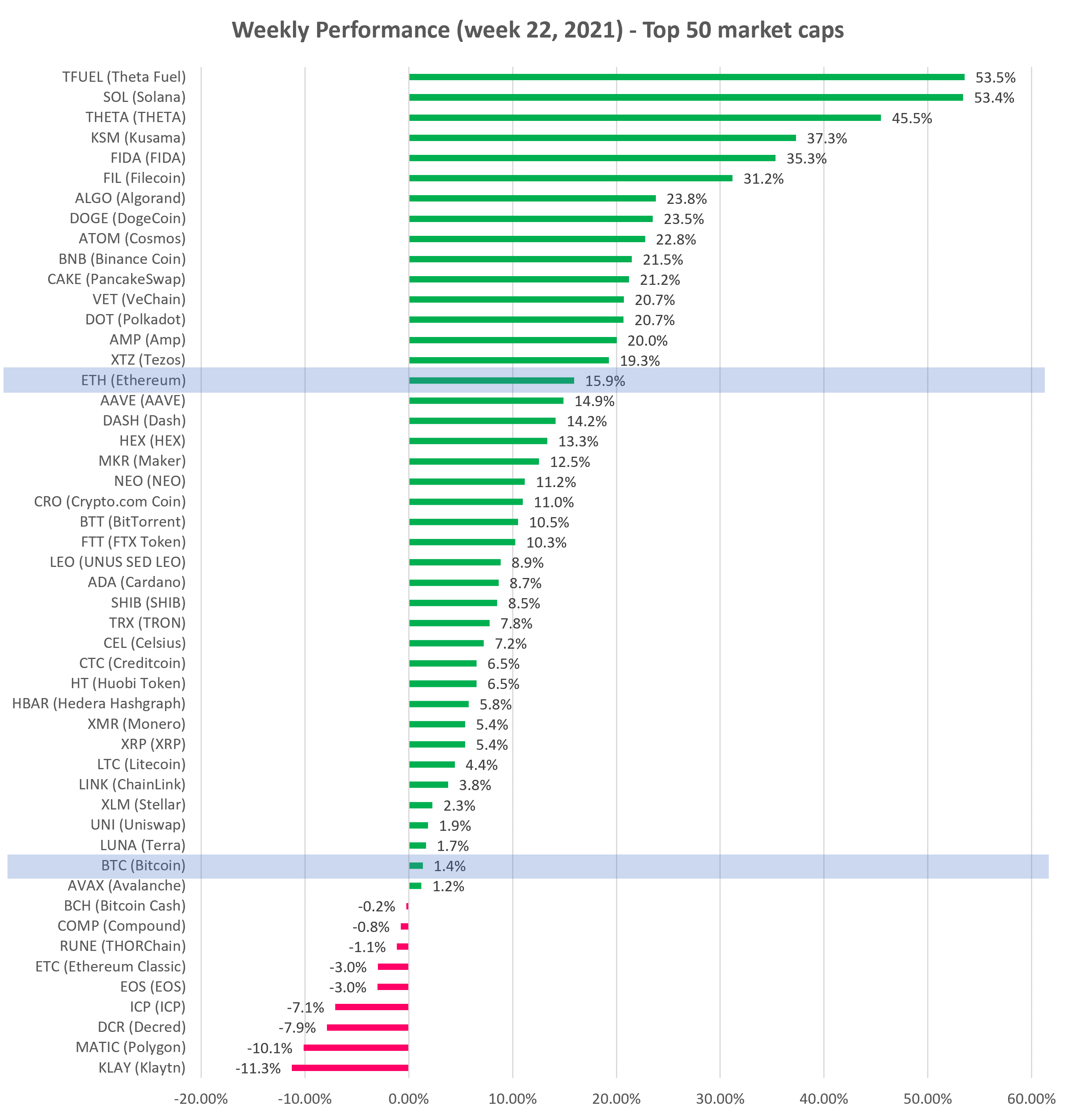 Cryptocurrency Weekly performance top 50 market cap