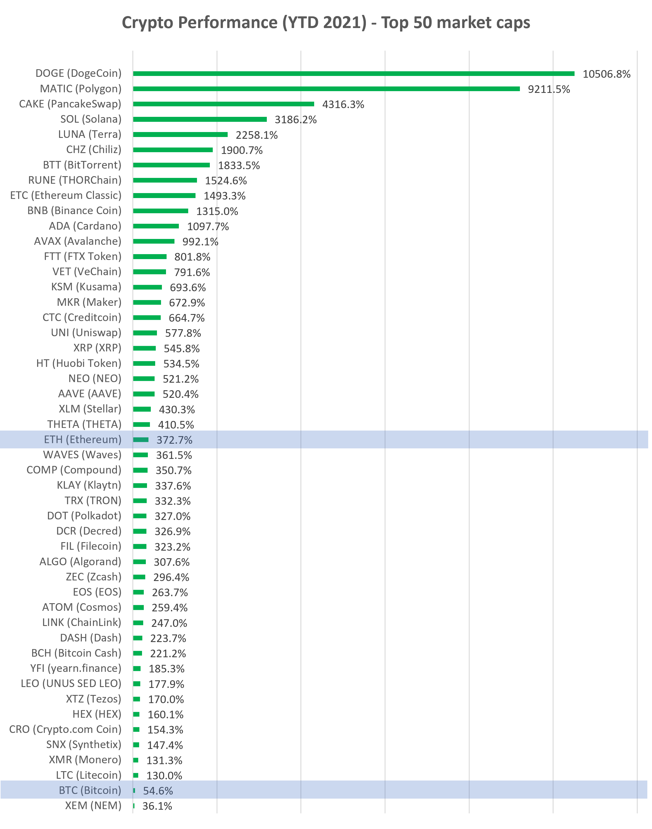 Cryptocurrency YTD performance top 50 market cap
