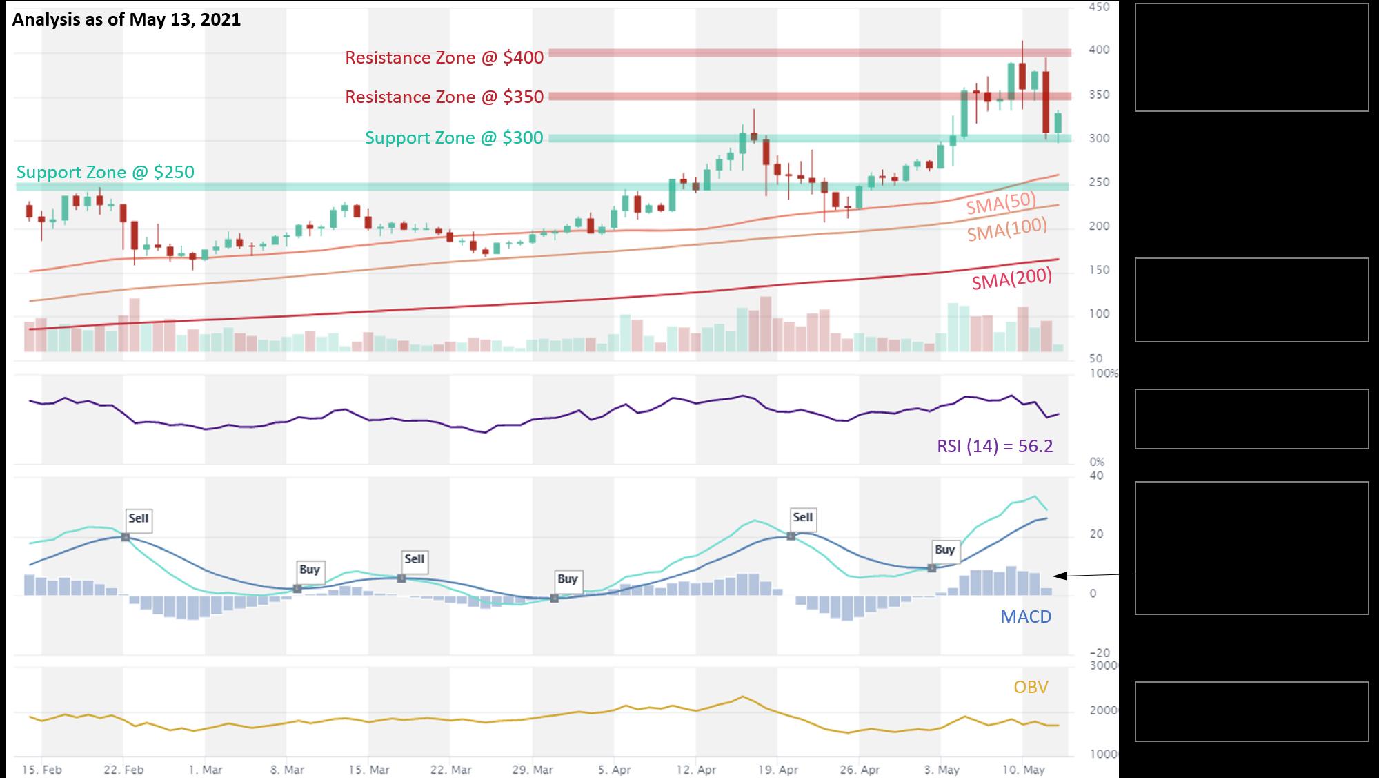 LTC price analysis 13.05.2021