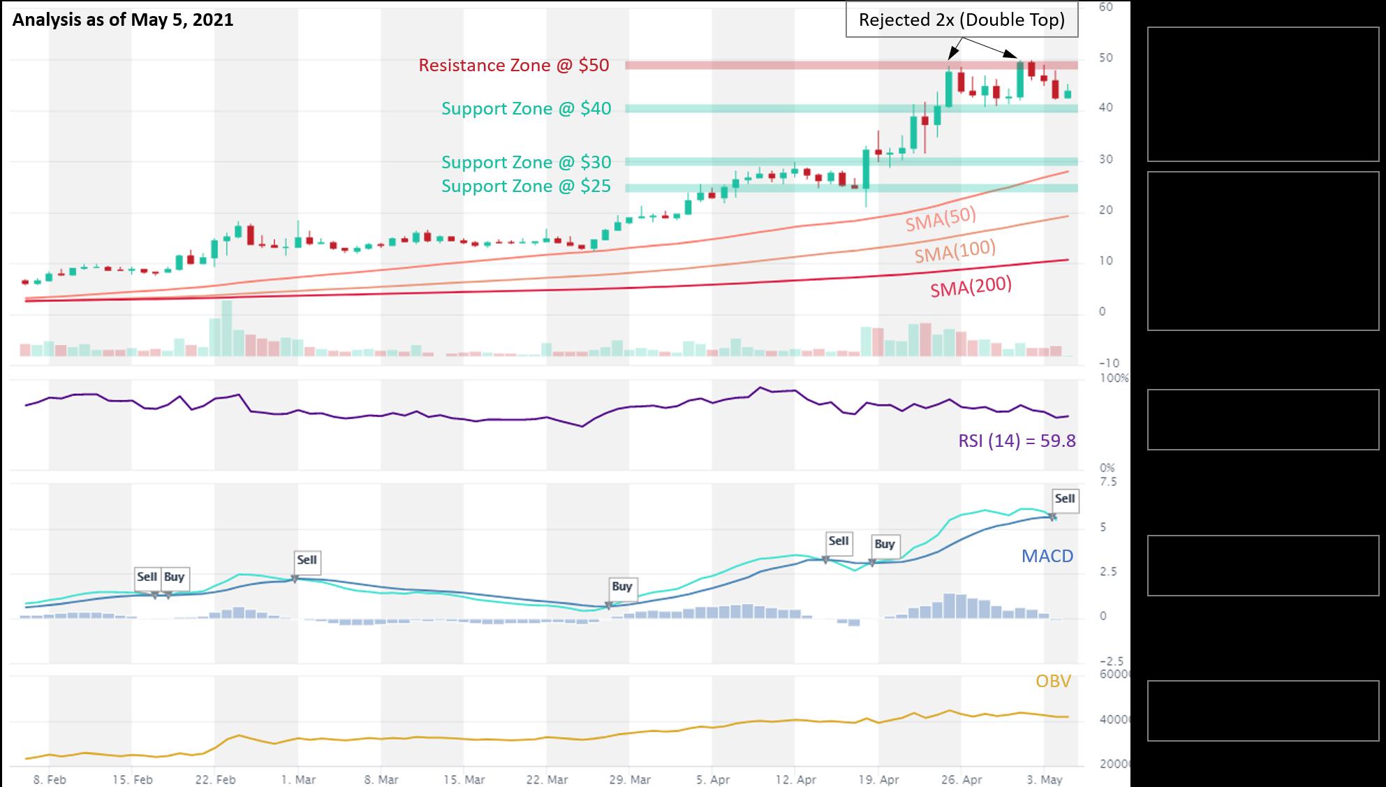 SOL price analysis 5.5.2021
