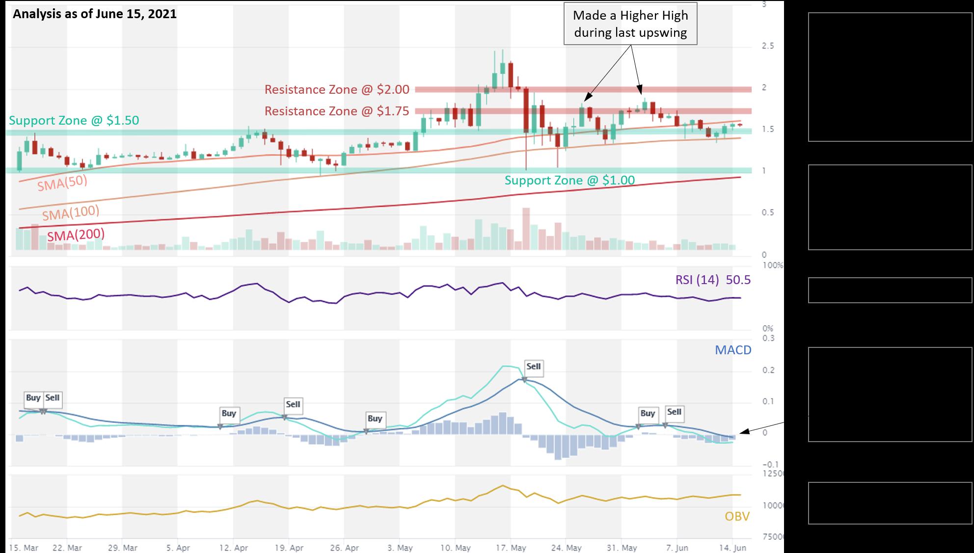 Cardano ADA price analysis 15.06.2021