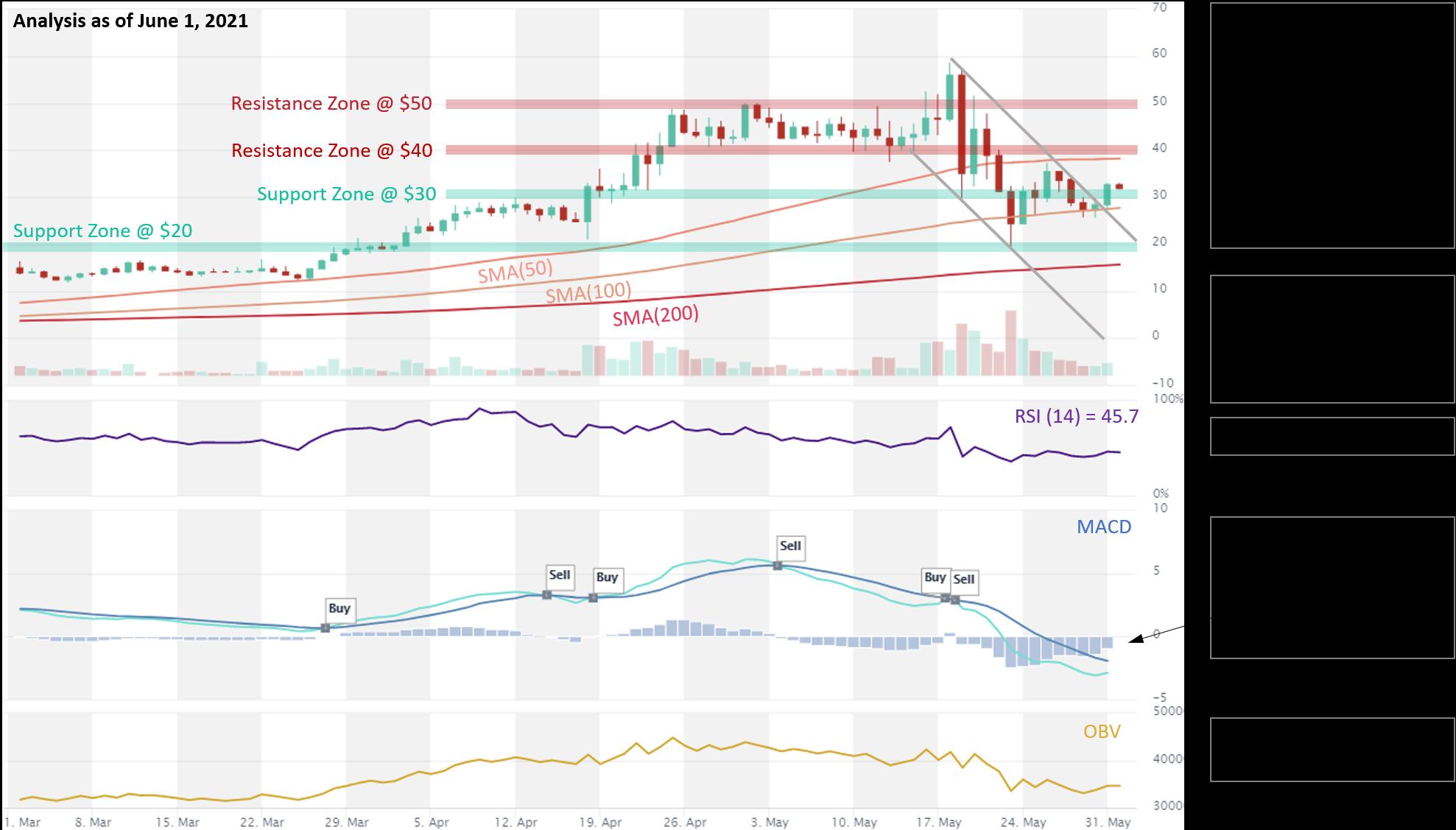 SOL price analysis 01.06.2021