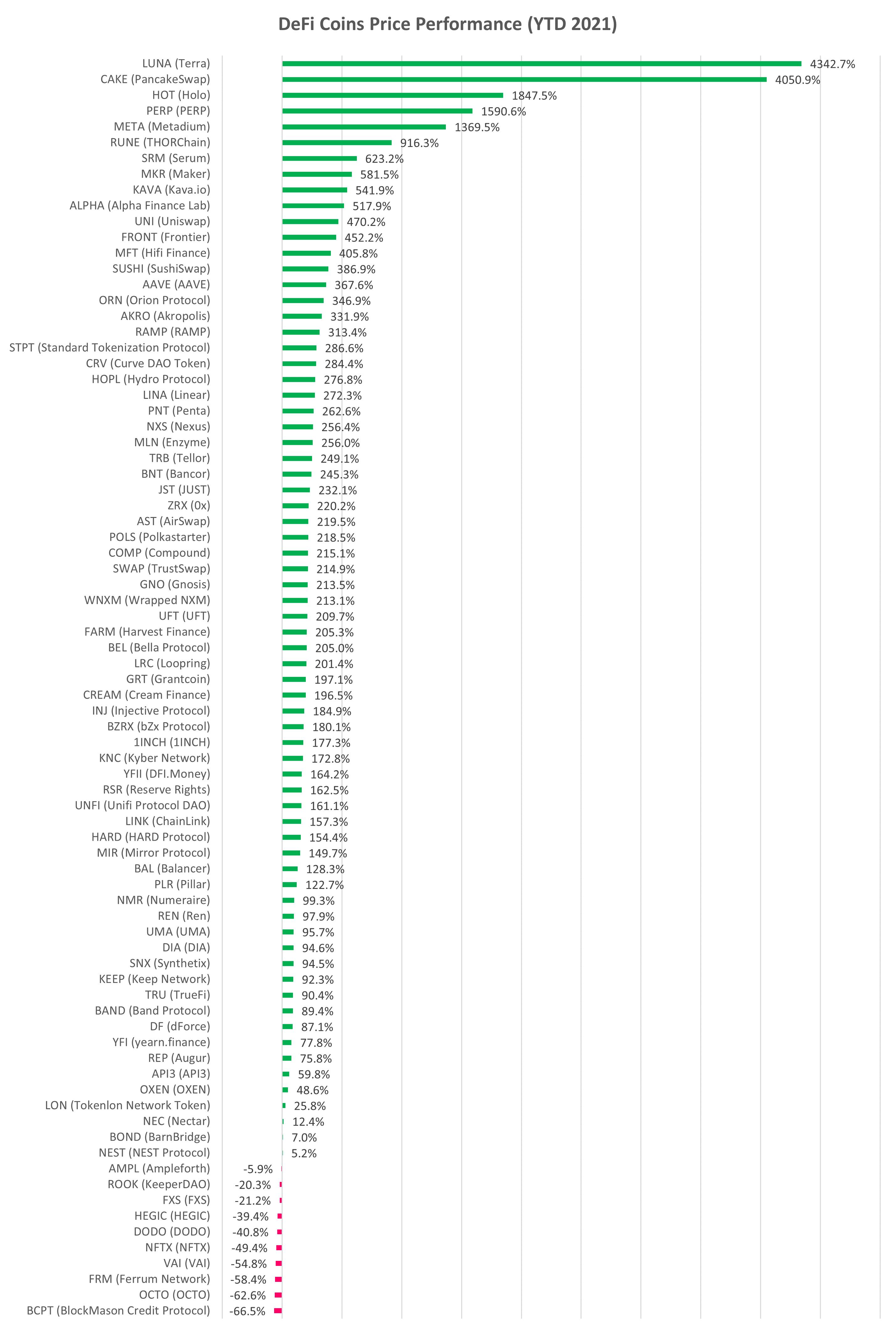 DeFi cryptocurrency YTD performance