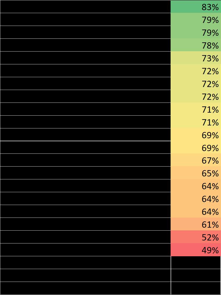 Chart Pattern Success rates